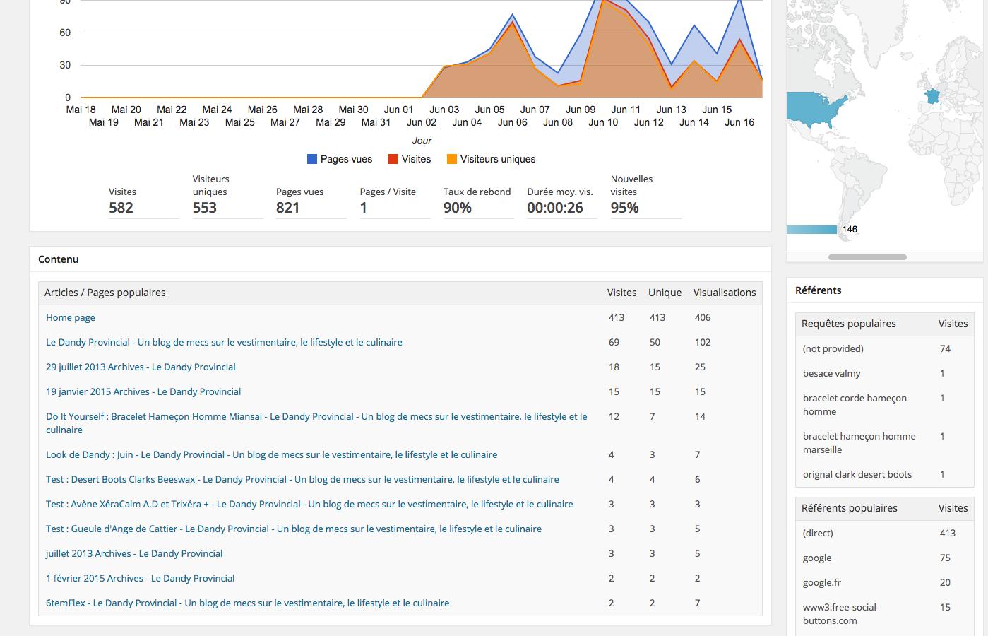 Exemple de statistiques de visites sur un site 6temFlex